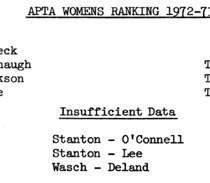 1972-73 Women's Rankings